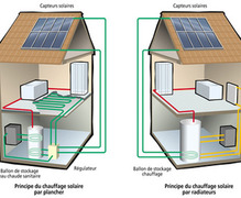 Philippe Hurdebise sprl  - Energies renouvelables